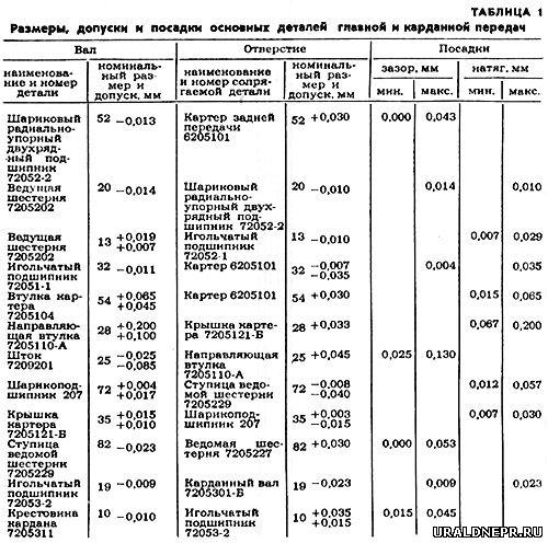 мотоциклов Урал и Днепр