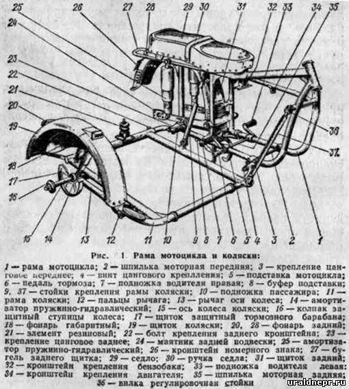 Рама мотоцикла Урал