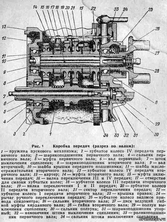 Картер коробки передач мотоцикла Урал изготовлен из алюминиевого сплава, и на последних моделях мотоциклов этот...