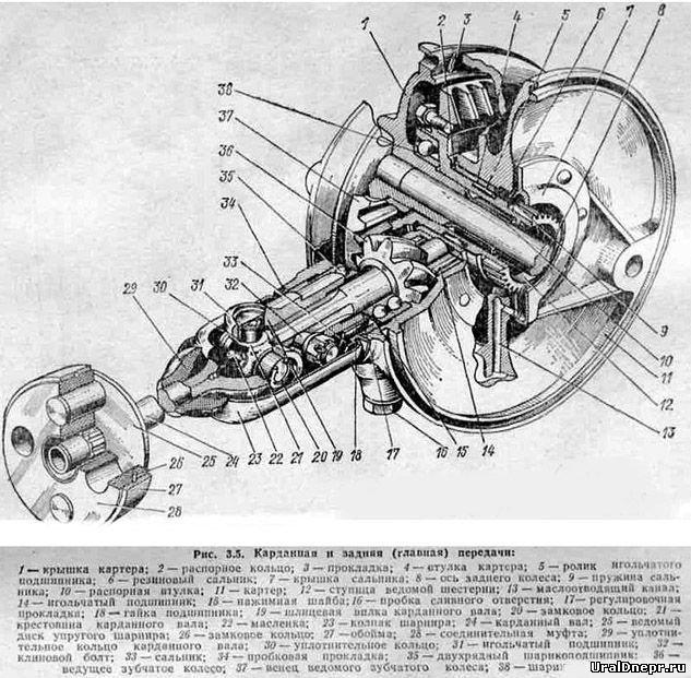 Каждое зубчатое колесо