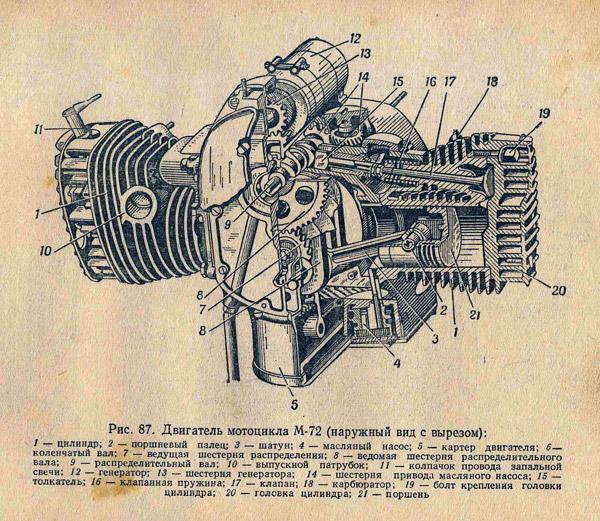 двигатель мотоцикла м-72