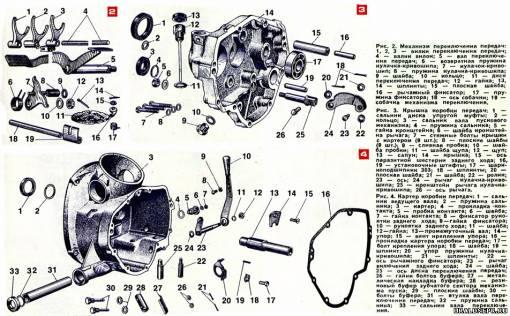 Как сделать коробку на мотоцикле урал